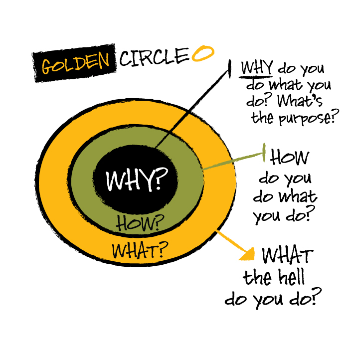 """Make Your Marketing Strategy Start With """"Why?"""""""