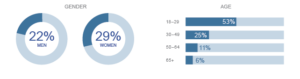 Instagram Demographic Infograph