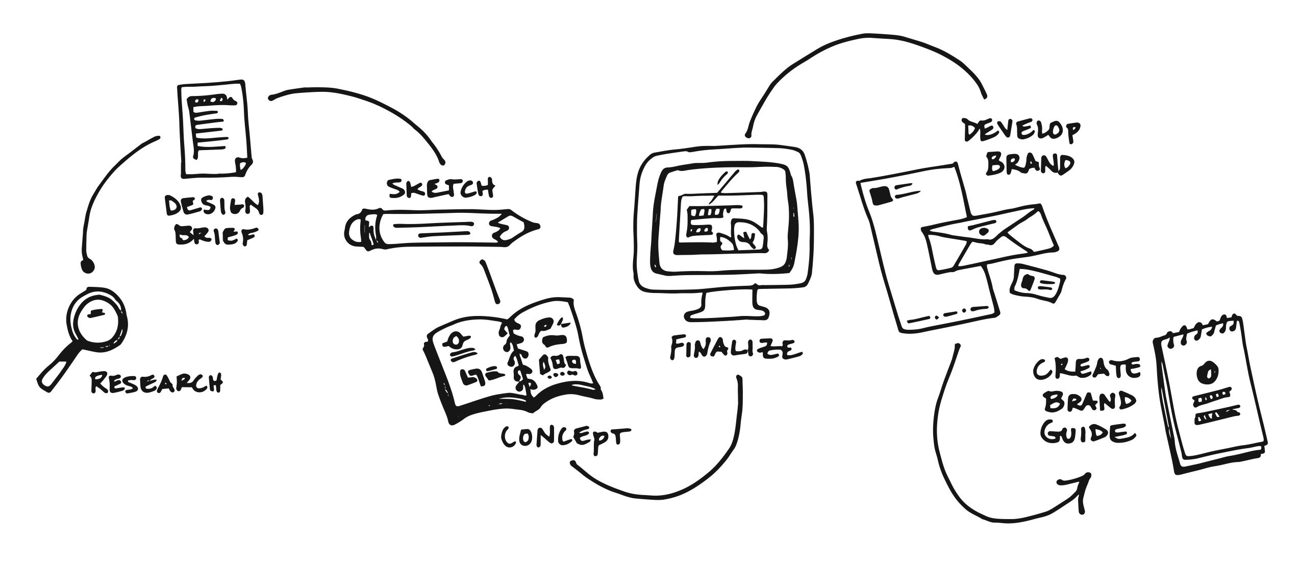 How To: Logo Design Process & Brand Guide Creation